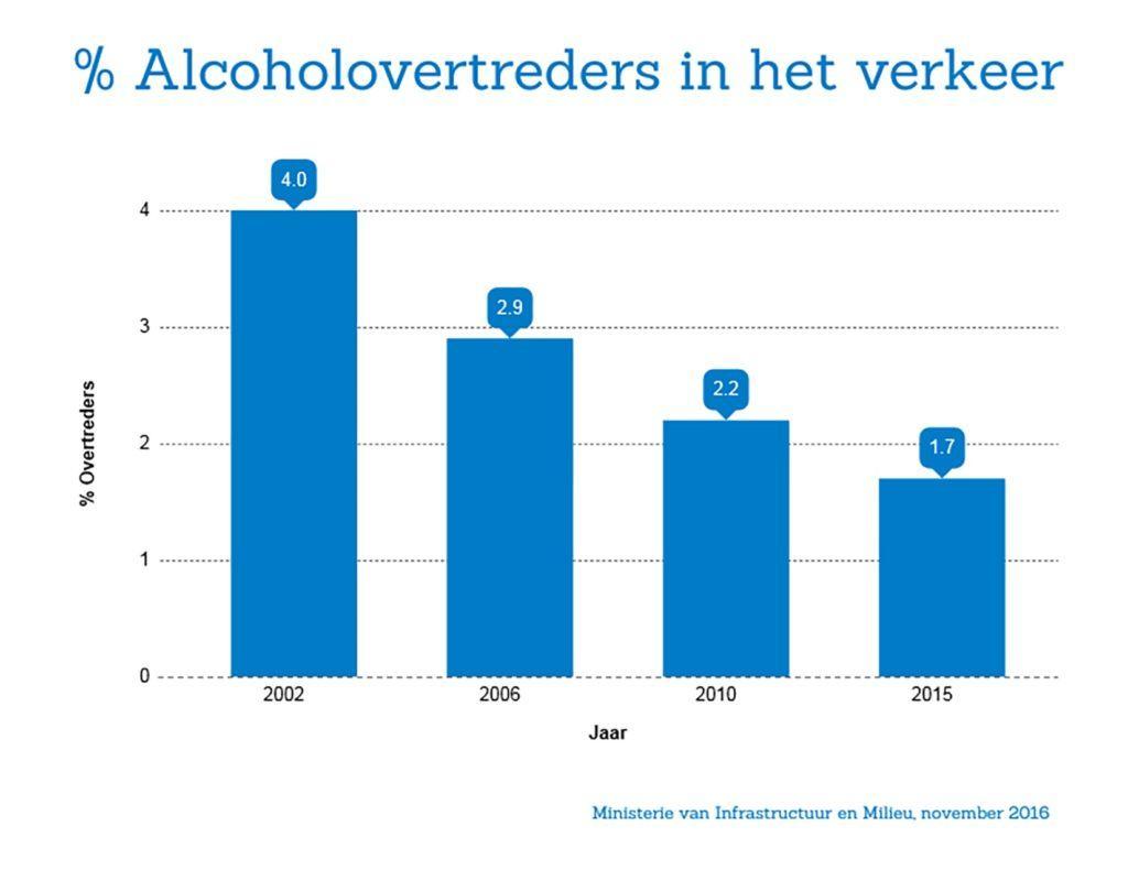 grafiekpercentagealcoholovertredersinhetverkeerhres